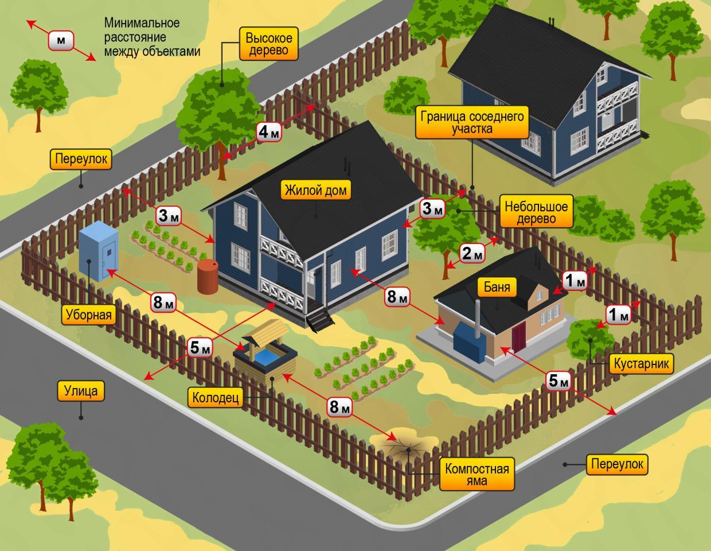 О технических нормах расположения построек и зеленых насаждений на земельном участке